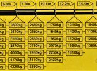 SCANIA P380 WYWROTKA 6,20m + BORDMATIC + PK27002 + PILOT / 8×4