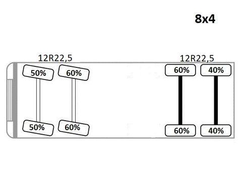 SCANIA P 360 * BETONOMIESZARKA / 8×4